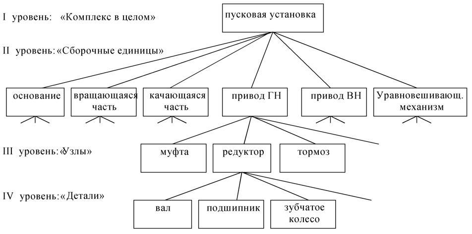 Схема СК для старта РН КА: