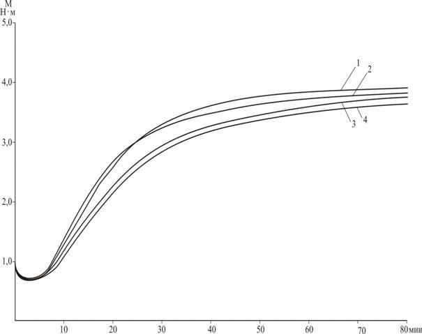 Кинетические кривые вулканизации резиновых смесей на основе каучука СКС-30 АРКМ 15.  Для резиновых смесей содержащих...