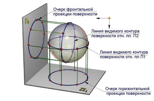сфера график: