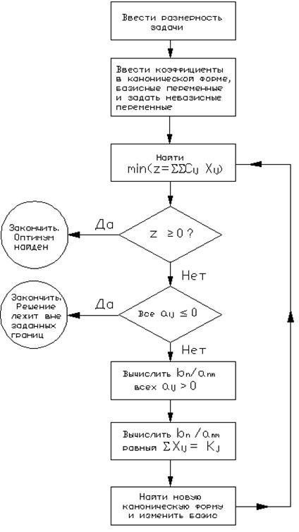 Блок схема симплекс-метода