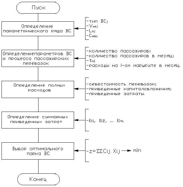 Рисунок 4.4 - Схема алгоритма